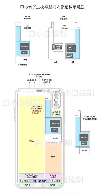 iPhone-X-Blueprint