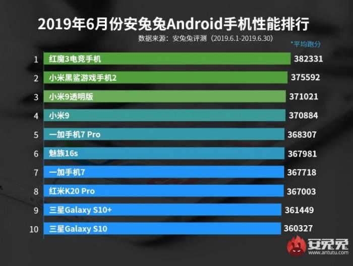 10 legerősebb Androidos mobil