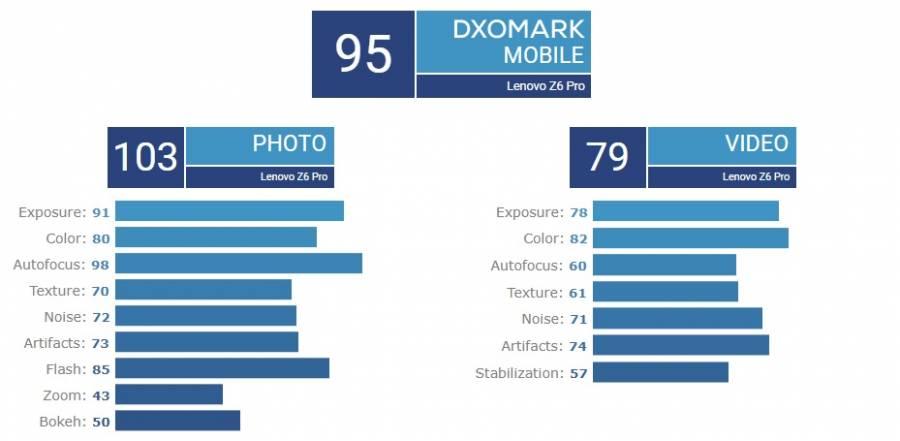 lenovo-z6-pro-dxomark