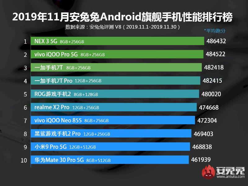 legerősebb Androidos mobilok 2019 november